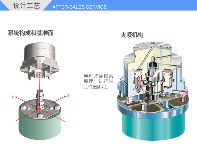cnc重力型气动卡盘